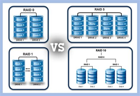 Which RAID Level Is Suitable for Playing Game? - Data