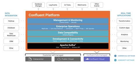 What's the difference between Apache Kafka and Confluent