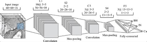 An Introduction To Convolutional Neural Networks (CNN