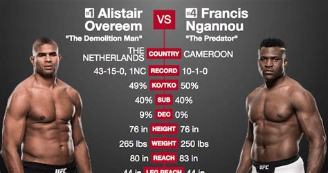 Side-By-Side Stats Comparison: Alistair Overeem vs