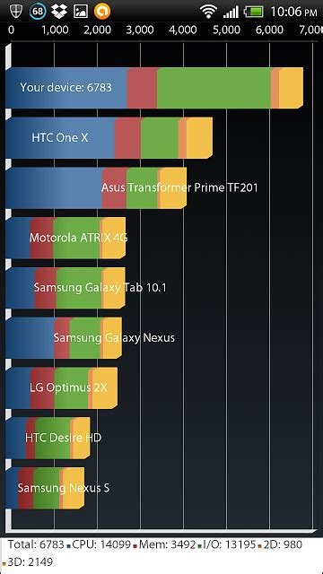 Whats your quadrant benchmark scores? - Android Forums at