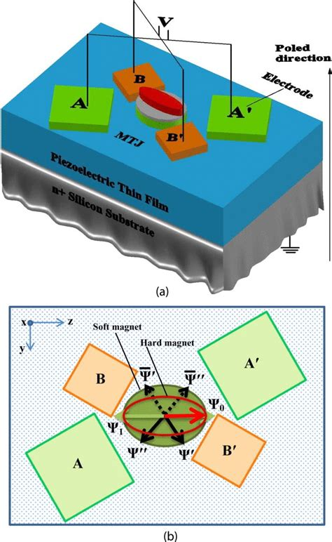 Non-volatile memory improves energy efficiency by two