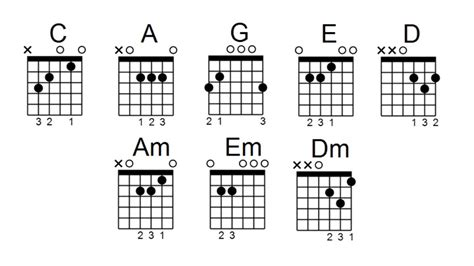 8 Essential Open Chords for Beginners   PlayZmith - Be a