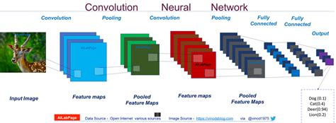 Deep Learning – Introduction to Convolutional Neural