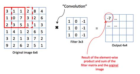 DeepLearning series: Convolutional Neural Networks
